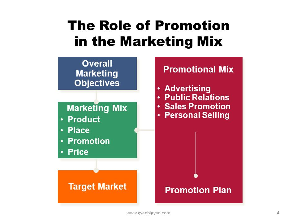 marketing mix of milo The success of ovaltine marketing comes from integrating the media effort with the other elements of the marketing mix to make the message credible and more powerful focus and consistency are key requirements.