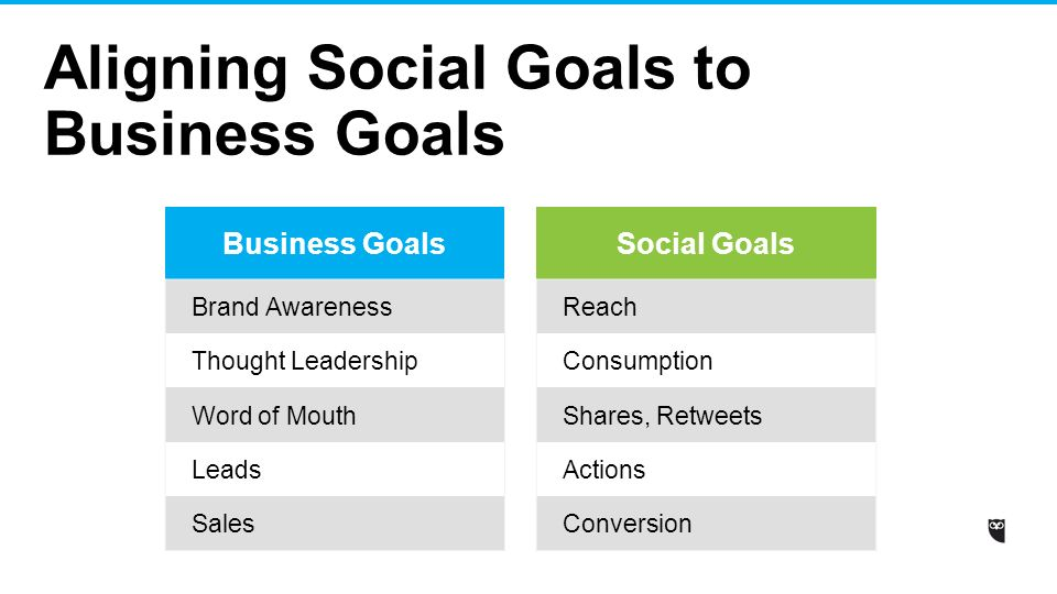Social media strategy template ppt video online download aligning social goals to business goals cheaphphosting Choice Image