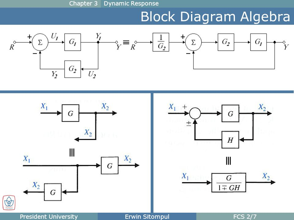 Chapter 3 Dynamic Response The Block Diagram Block Diagram Is A