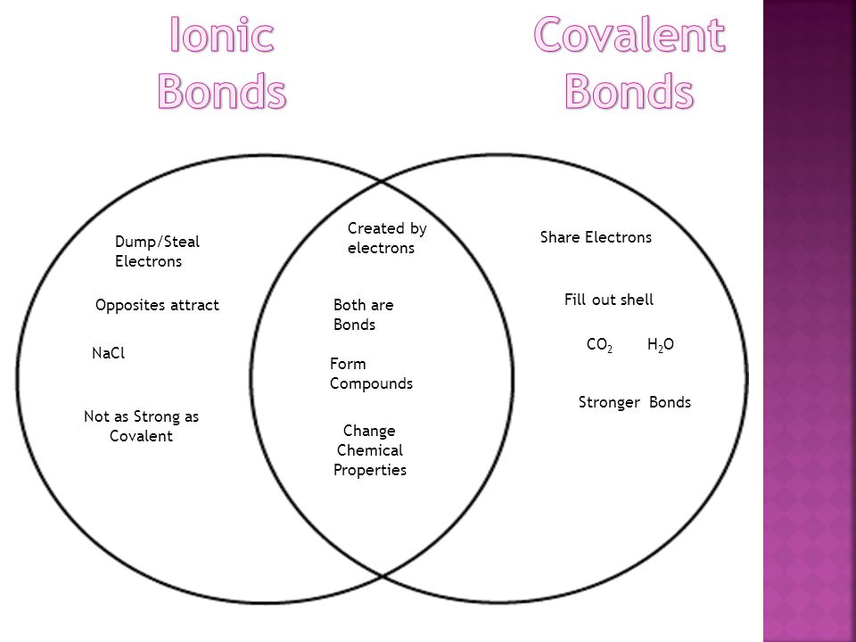 Chemistry review section 21 and ppt download word bank for venn diagram 26 ionic bonds covalent bonds ccuart Image collections
