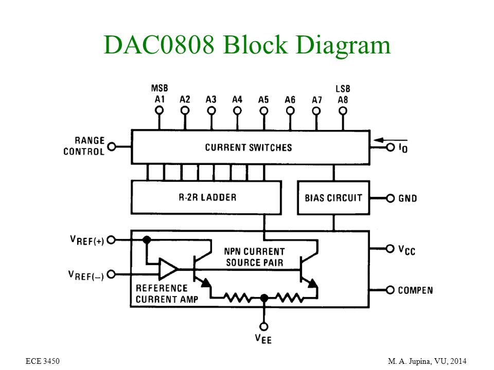 Admirable Block Diagram Of Ic 0808 Dac Wiring Diagram Data Schema Wiring Digital Resources Dimetprontobusorg