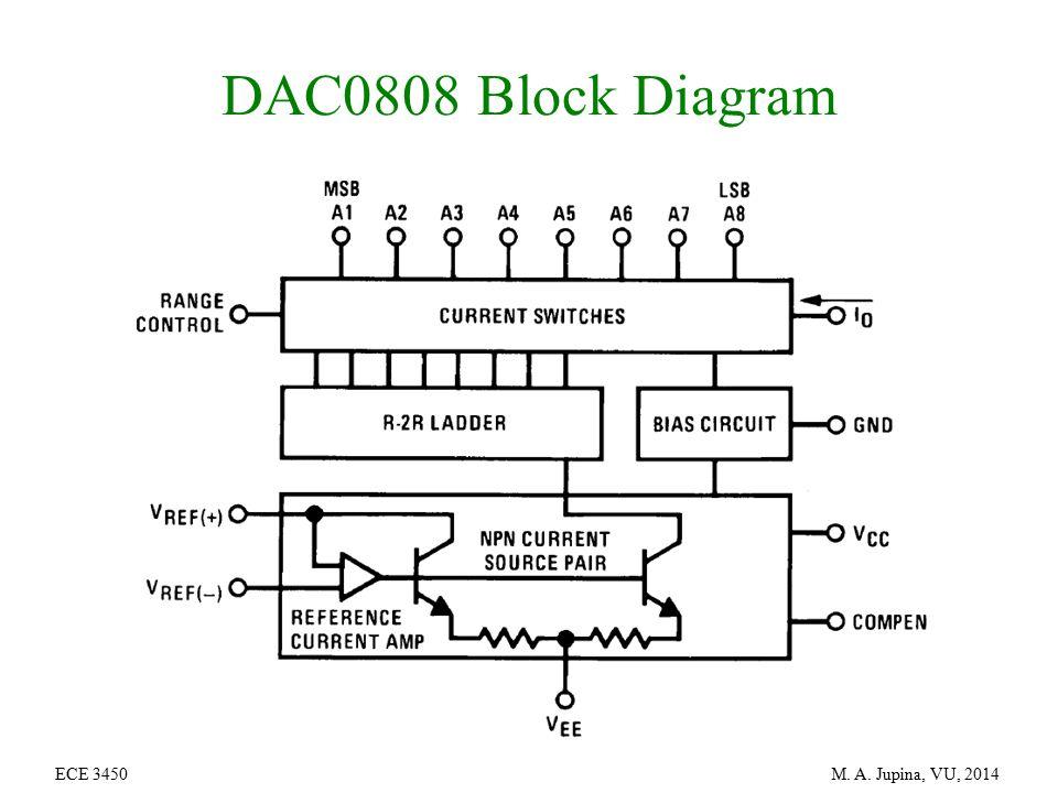 Amazing Block Diagram Of Ic 0808 Dac Wiring Diagram Data Schema Wiring Cloud Oideiuggs Outletorg