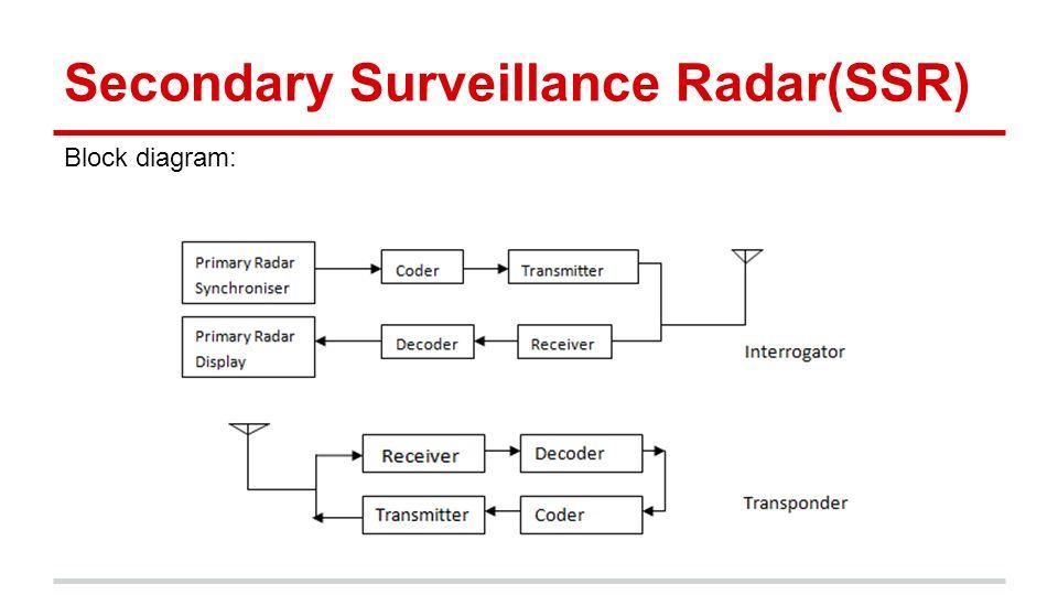 12 secondary surveillance radar(ssr) block diagram: