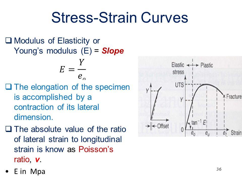 Poissons Ratio Stress Strain Diagram Online Schematic Diagram