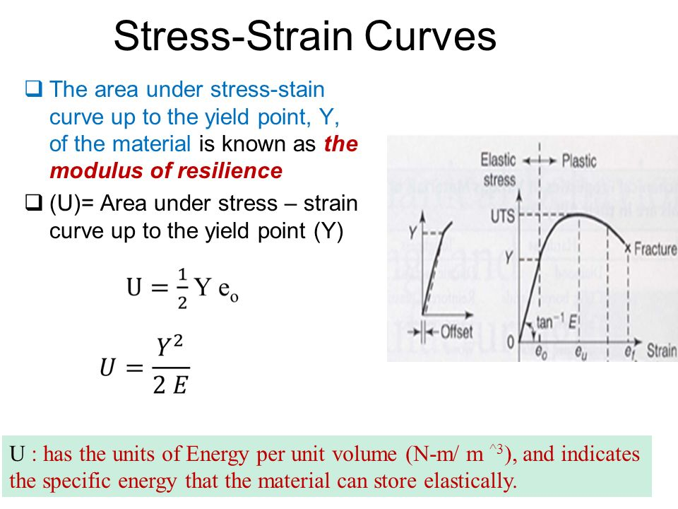 Chapter 2 fundamentals of the mechanical behavior of materials ppt 38 stress strain curves ccuart Gallery