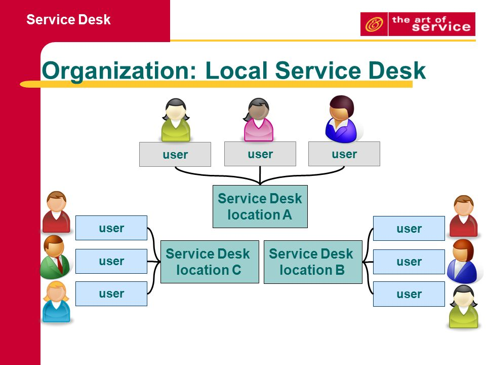 Attirant Organization: Local Service Desk