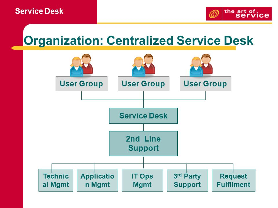 Service Desk Goal To Support The