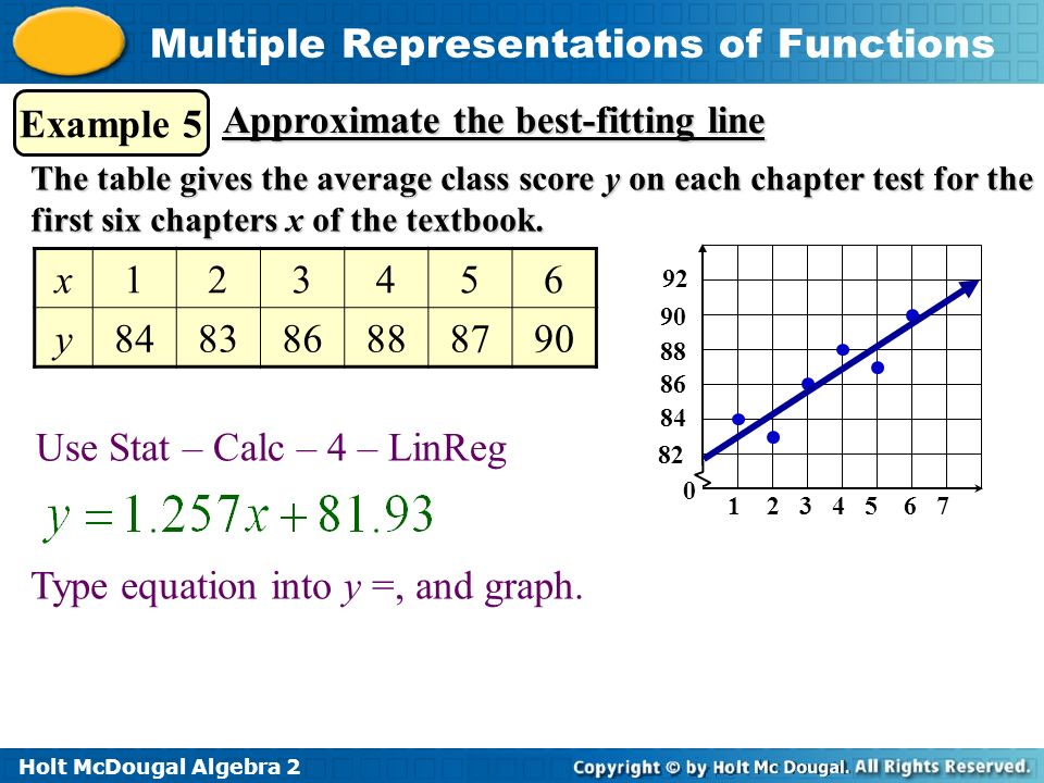 How do we translate between the various representations of functions