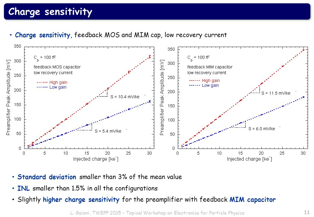 Charge sensitivity Charge sensitivity, feedback MOS and MIM cap, low recovery current. Standard deviation smaller than 3% of the mean value.