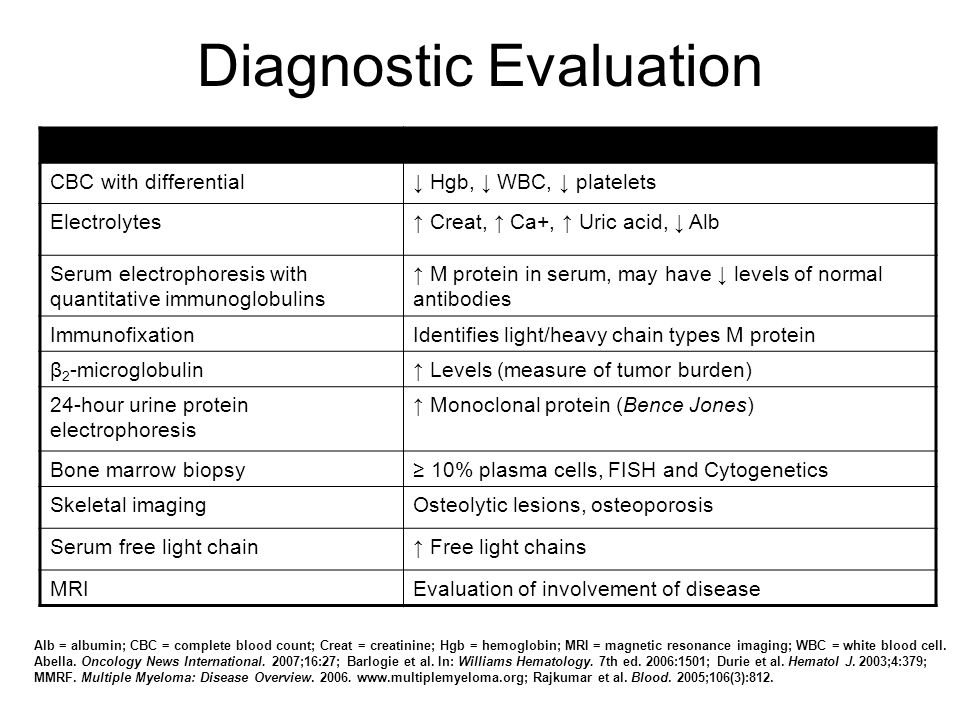 Updates in Nursing Management of Multiple Myeloma - ppt download