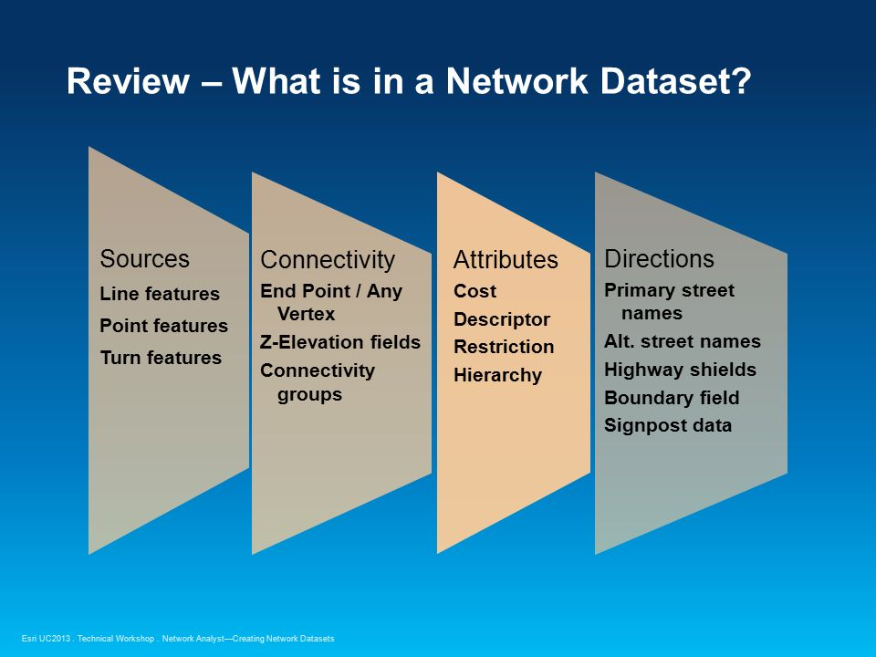 Network Analyst Creating Network Datasets - ppt video online