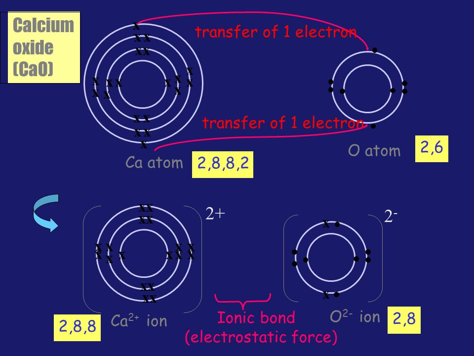 Dot and cross diagram ppt video online download 5 calcium ccuart Gallery