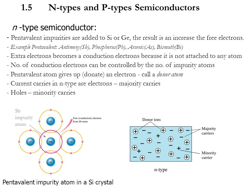 Doped semiconductors.