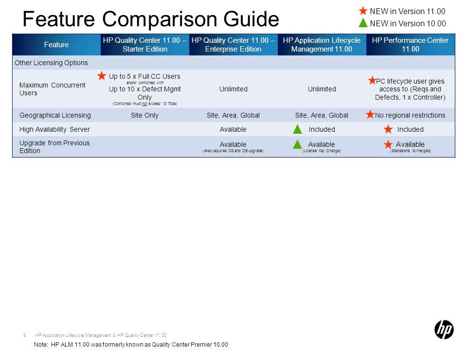 Hp quality center portfolio overview ppt video online download.