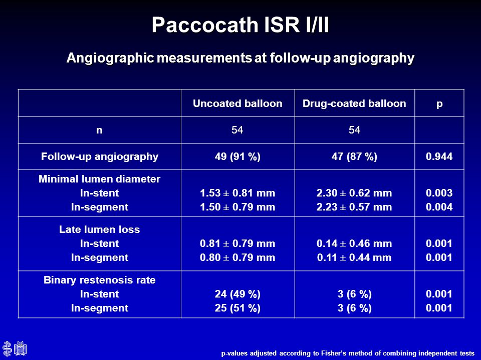 Paccocath ISR I/II Angiographic measurements at follow-up angiography