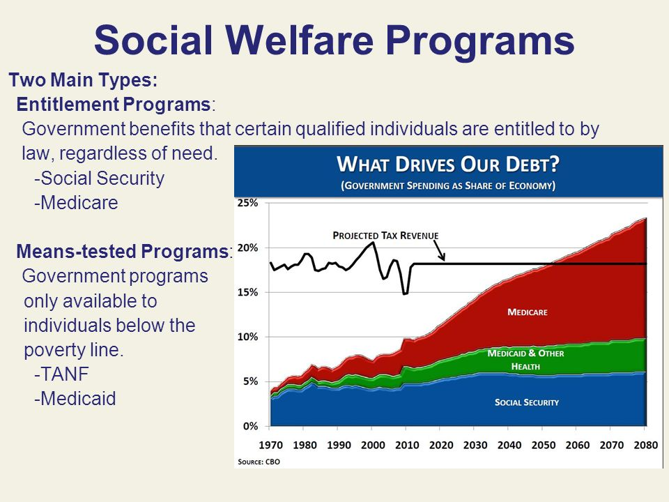 Social Welfare Policymaking Ppt Video Online Download