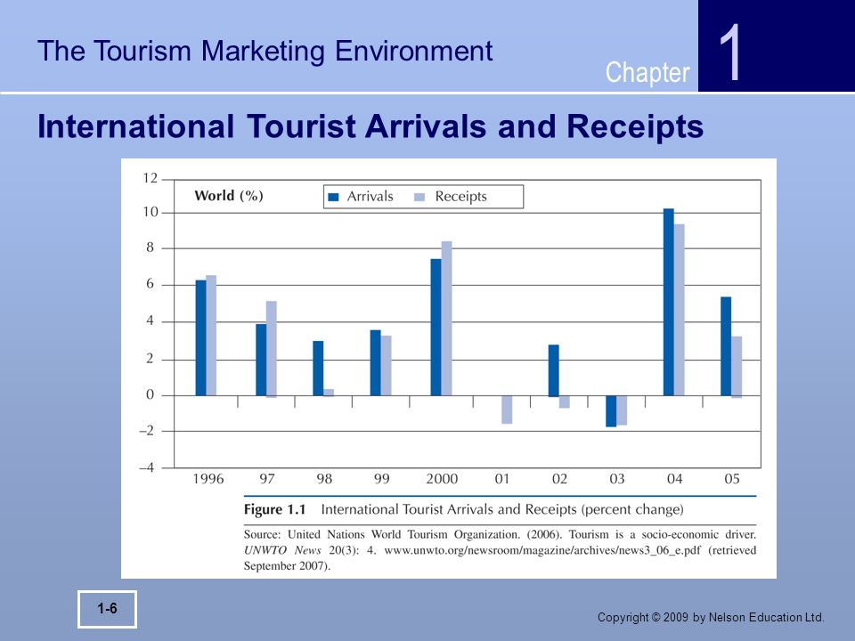 THE TOURISM MARKETING ENVIRONMENT - ppt video online download