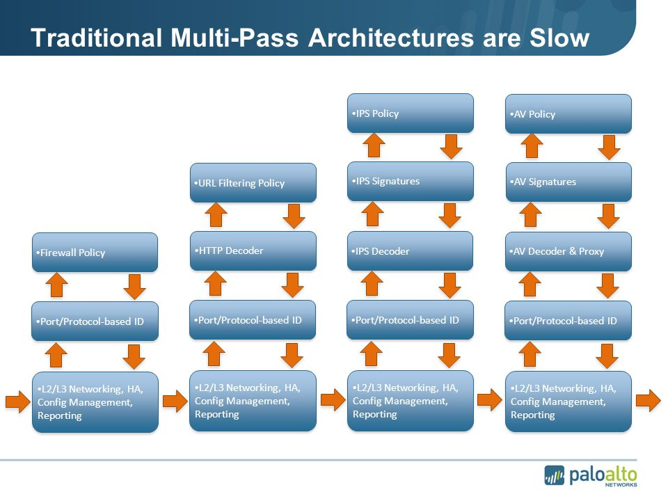 About Palo Alto Networks - ppt video online download