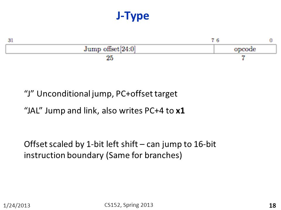 J-Type J Unconditional jump, PC+offset target
