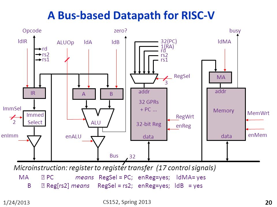 A Bus-based Datapath for RISC-V