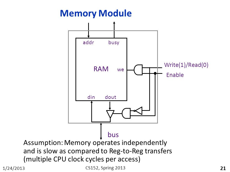 Memory Module RAM bus Assumption: Memory operates independently