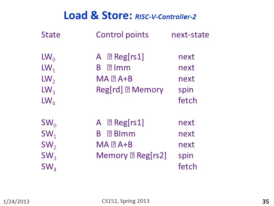 Load & Store: RISC-V-Controller-2