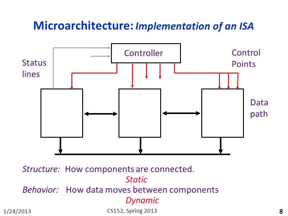 Microarchitecture: Implementation of an ISA