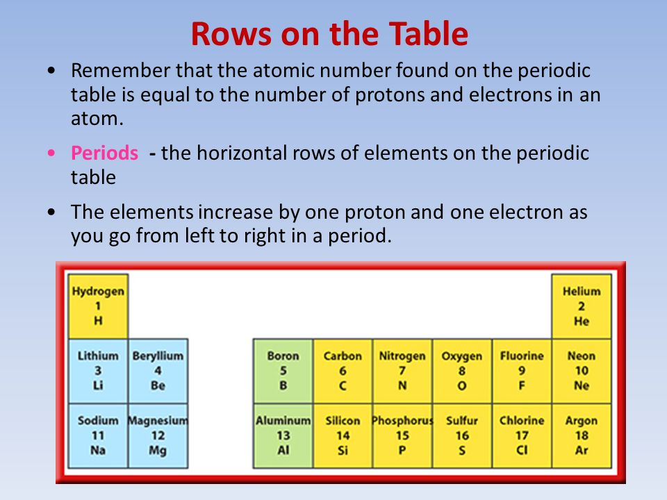 Atoms and periodic table ppt video online download rows on the table remember that the atomic number found on the periodic table is equal urtaz Image collections
