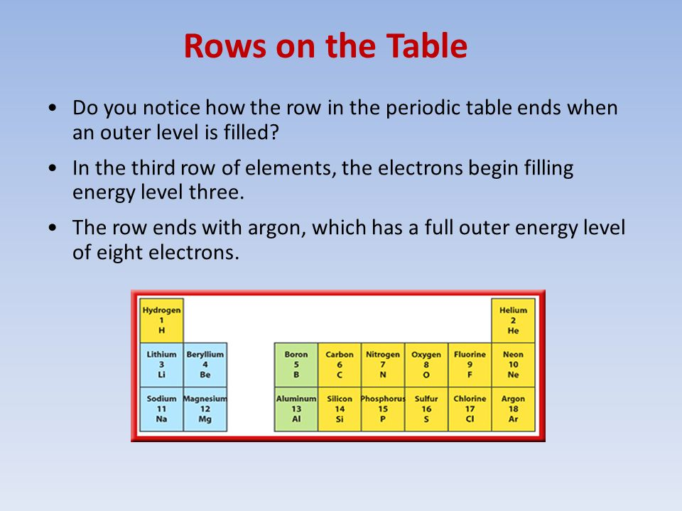 Atoms and periodic table ppt video online download rows on the table do you notice how the row in the periodic table ends when urtaz Images