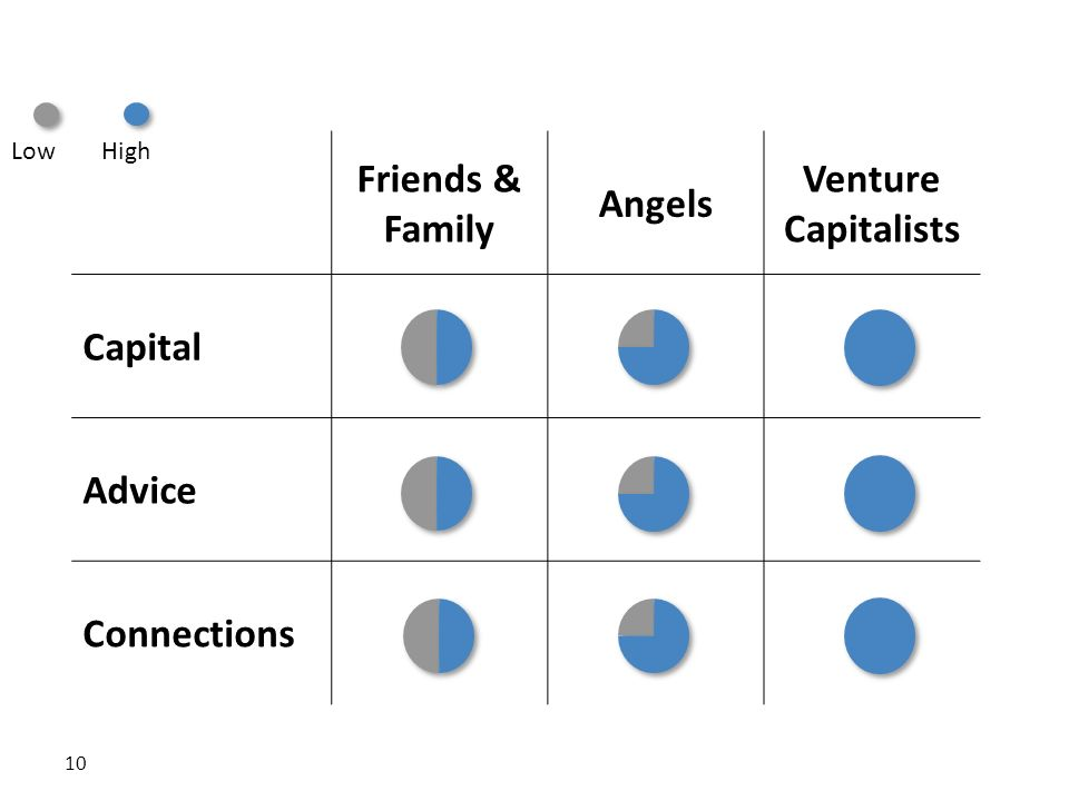Why VC Is Helpful Friends & Family Angels Venture Capitalists Capital