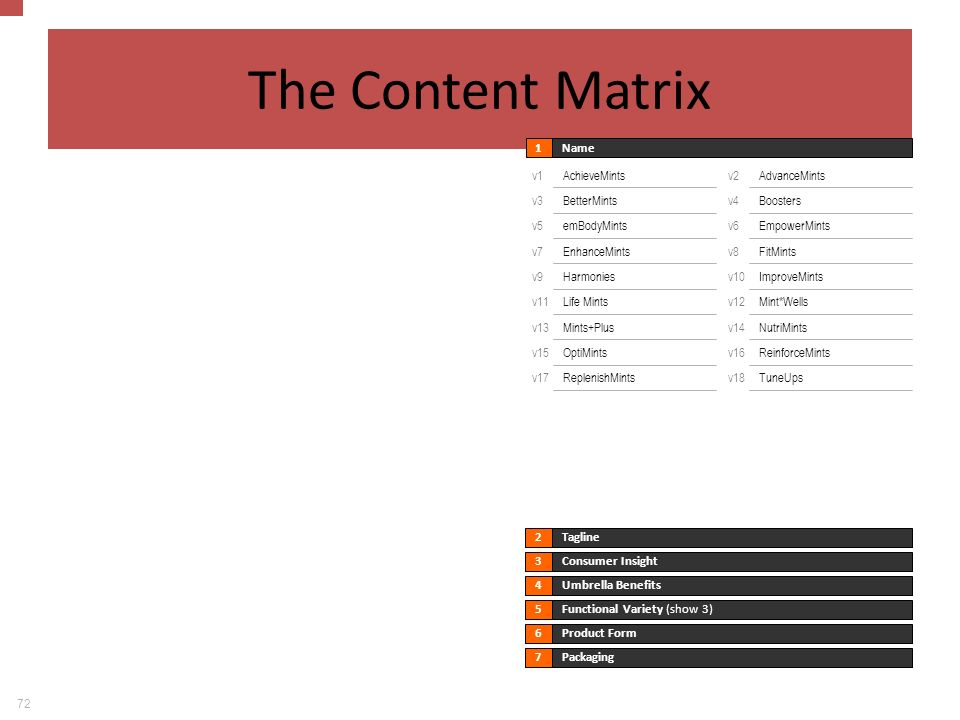 The Content Matrix The Content Matrix 72 Name 1 Consumer Insight 3
