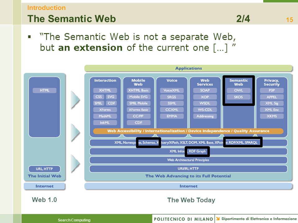 Introduction The Semantic Web 2/4