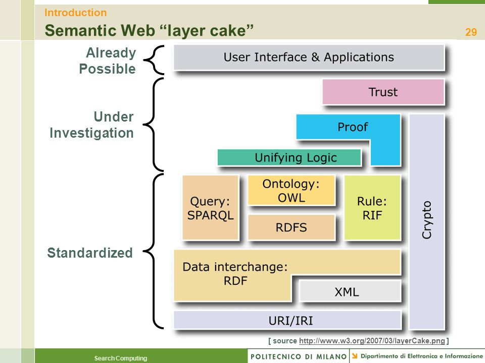Introduction Semantic Web layer cake