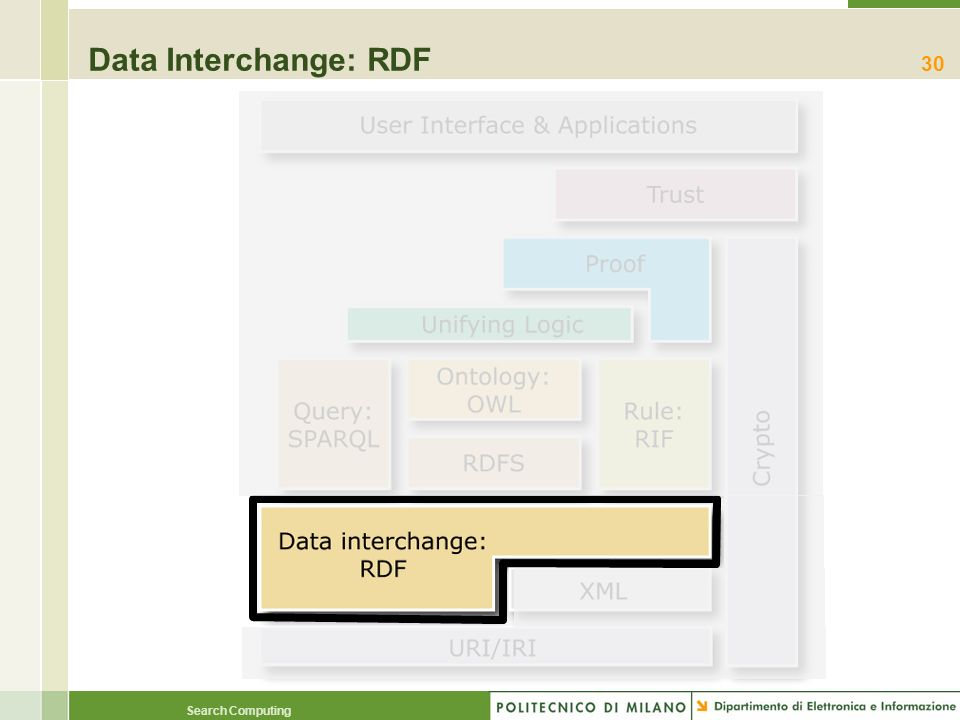 Data Interchange: RDF
