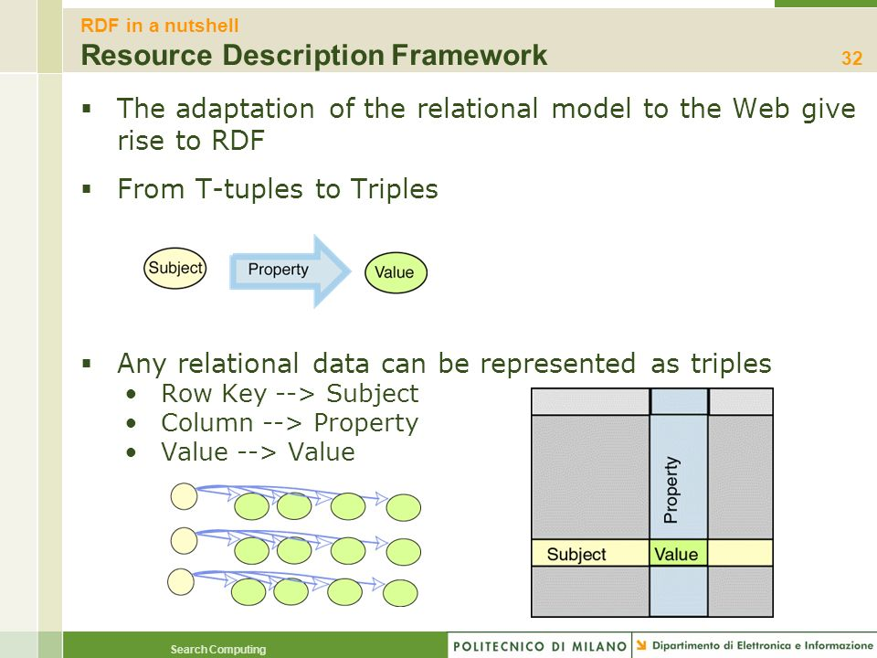 RDF in a nutshell Resource Description Framework