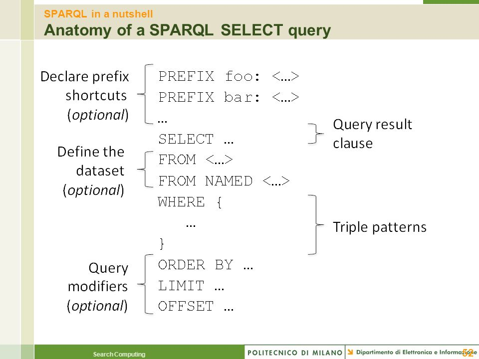 SPARQL in a nutshell Anatomy of a SPARQL SELECT query