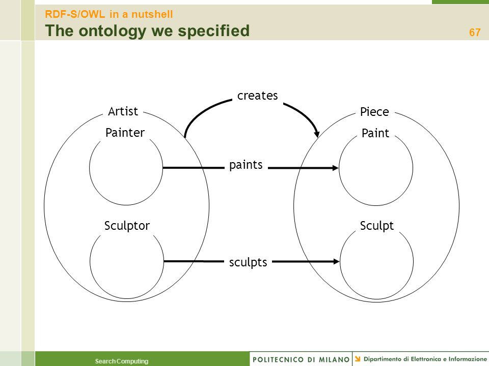 RDF-S/OWL in a nutshell The ontology we specified