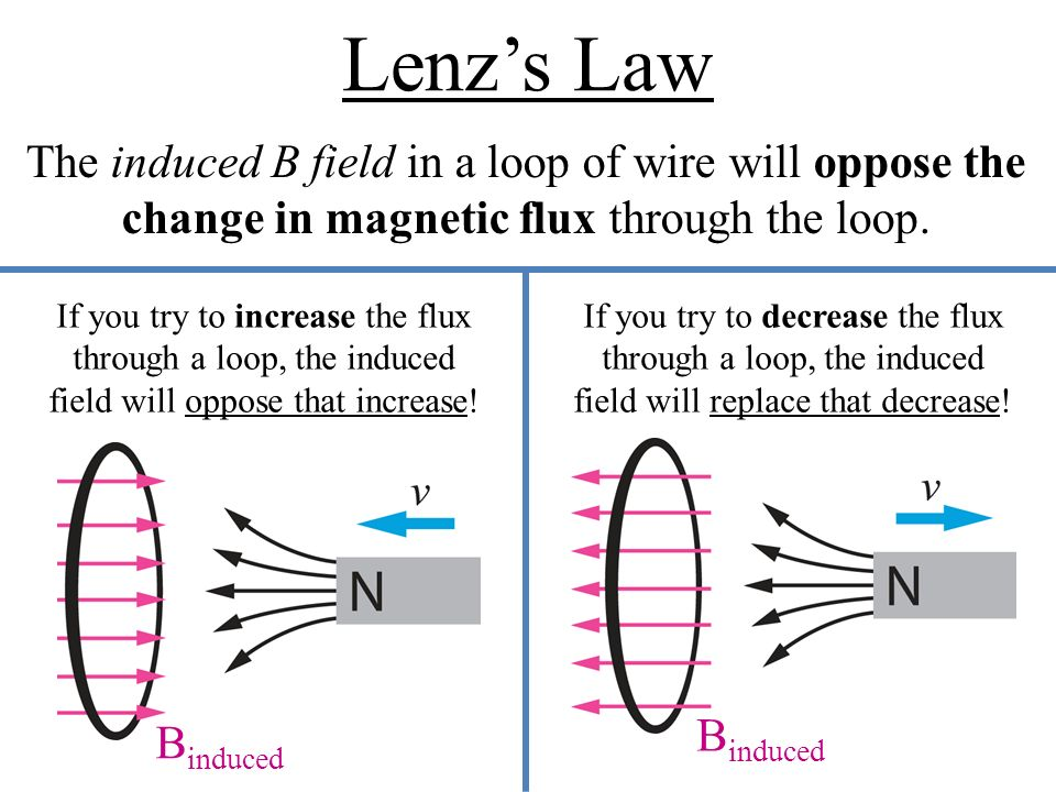 lenzs law diagram data wiring diagram today Self- Inductance lenz\u0027s law and faraday\u0027s law ppt video online download lenz wire lenzs law diagram