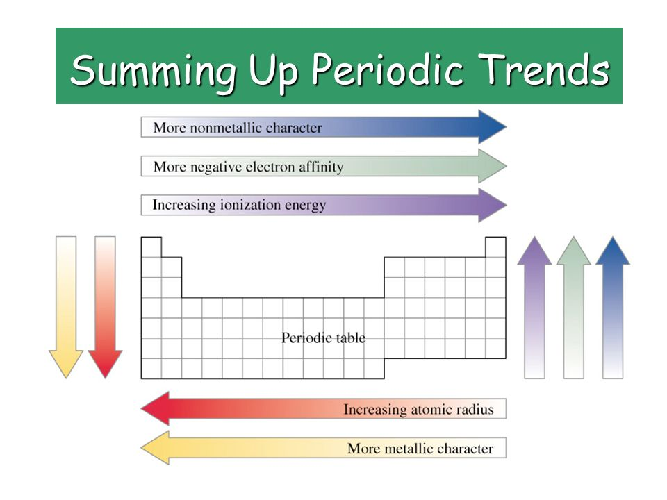 Periodic groups and trends ppt video online download 26 summing up periodic trends urtaz Image collections