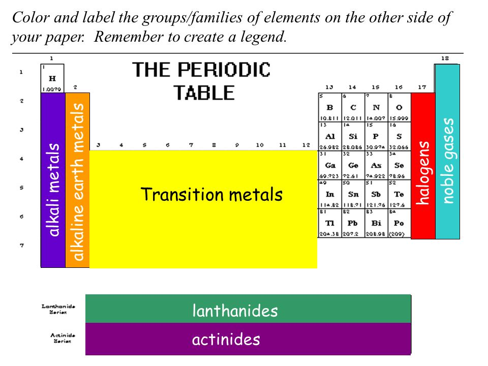 Periodic groups and trends ppt video online download color and label the groupsfamilies of elements on the other side of 6 periodic groups alkali metals alkaline earth metals transition metals urtaz Choice Image
