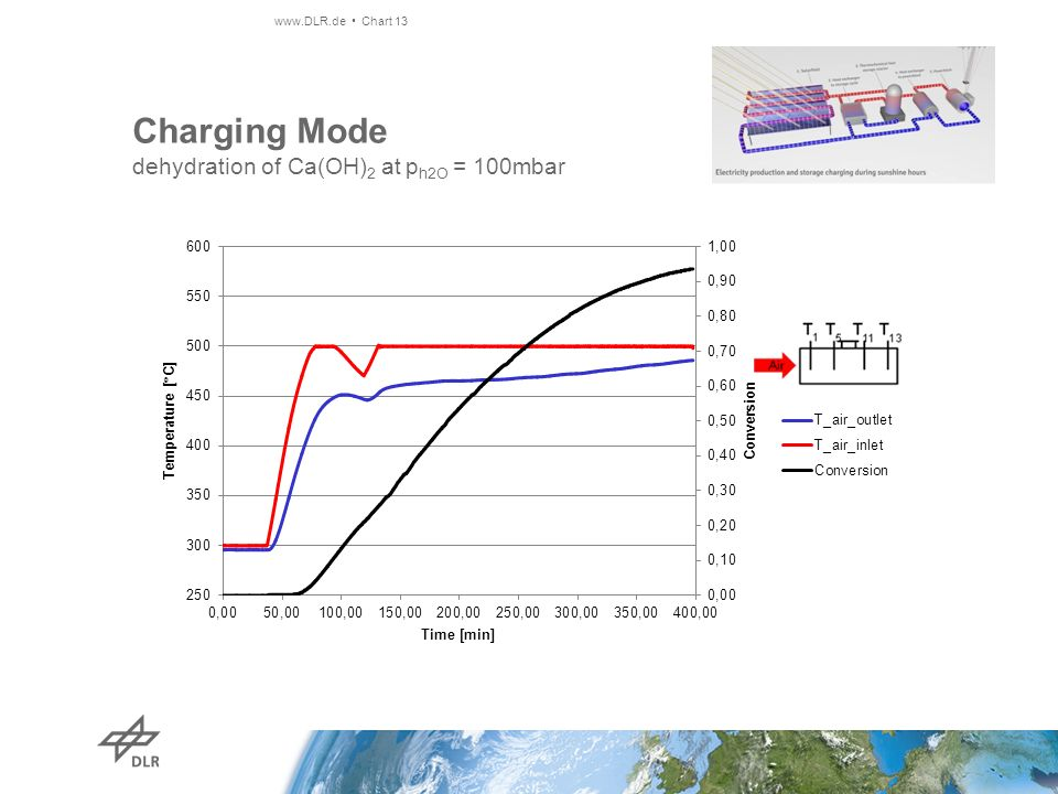 Charging Mode dehydration of Ca(OH)2 at ph2O = 100mbar