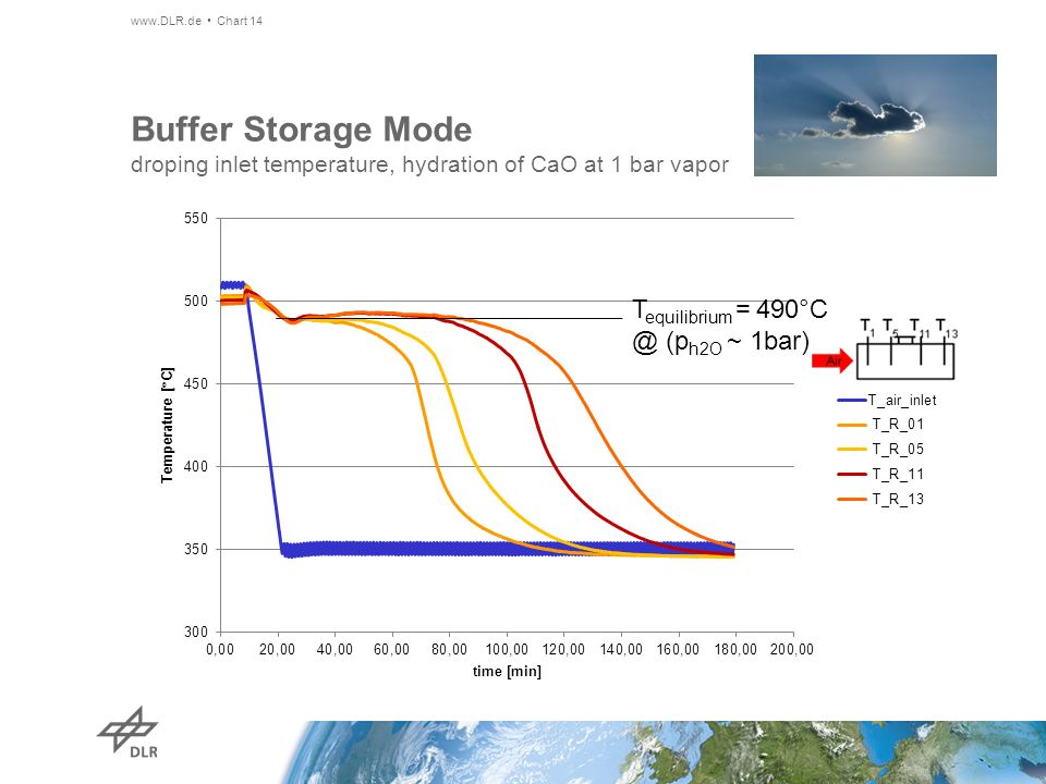 Buffer Storage Mode droping inlet temperature, hydration of CaO at 1 bar vapor