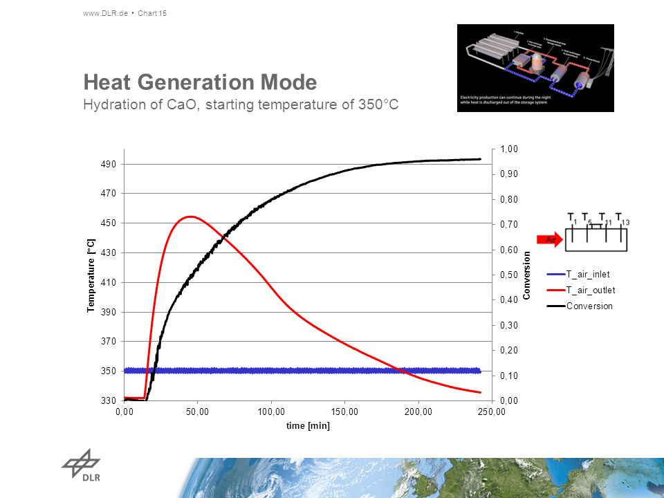 Heat Generation Mode Hydration of CaO, starting temperature of 350°C