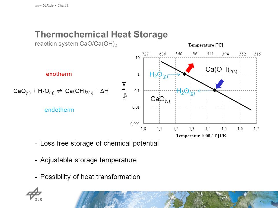 Thermochemical Heat Storage reaction system CaO/Ca(OH)2