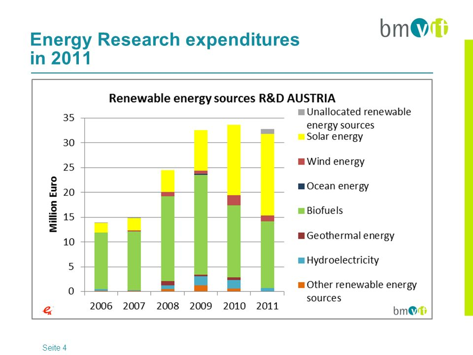 Energy Research expenditures in 2011