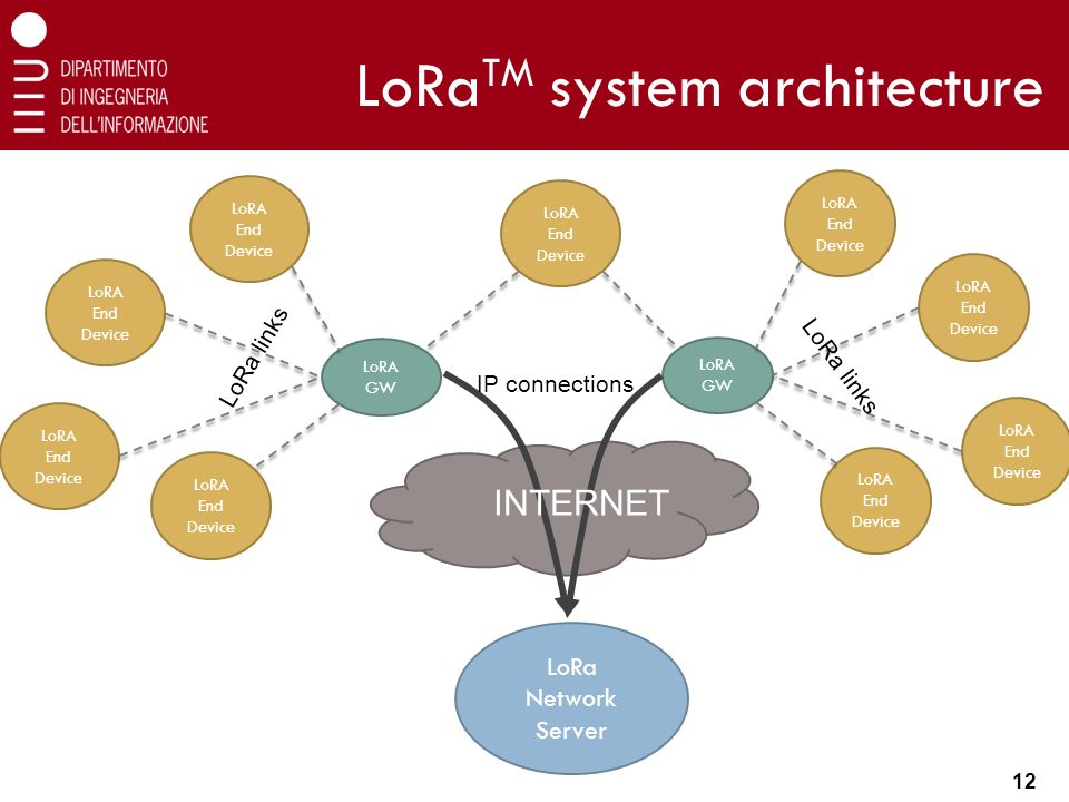 Long-range IoT technologies: the dawn of LoRaTM - ppt video online
