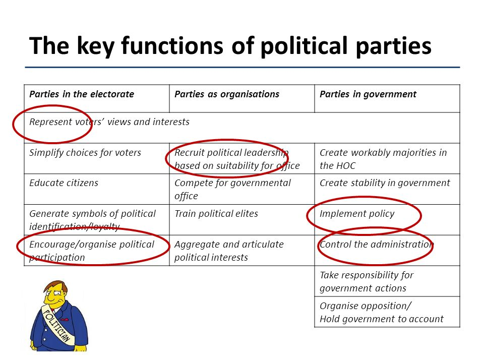 Printable Worksheets political party worksheets : Political-parties-worksheet & Picture