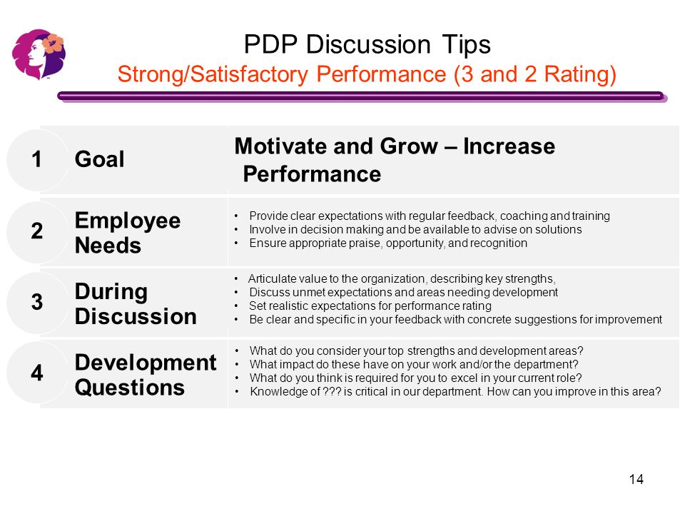 Conducting Effective PDP Discussions - ppt video online download