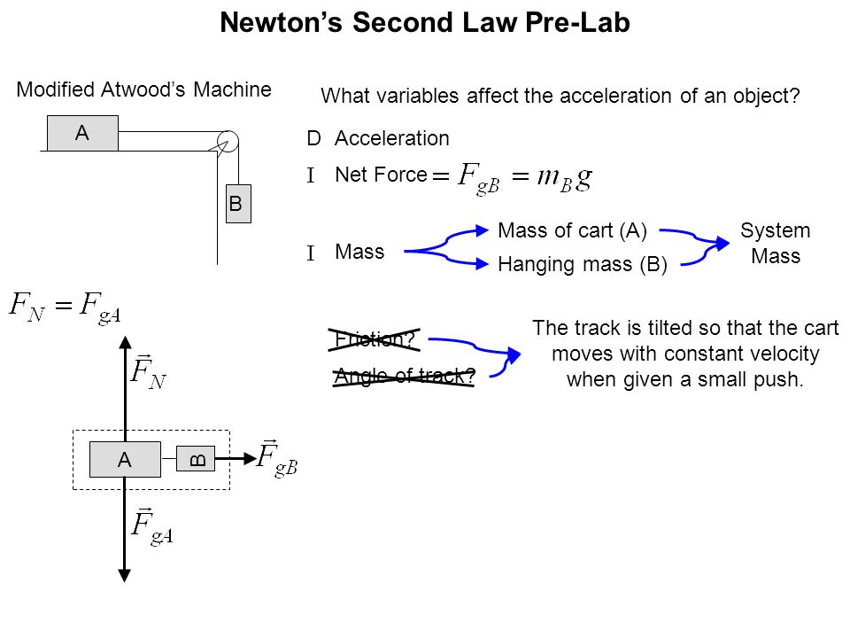 Newton S Second Law Pre Lab Ppt Video Online Download