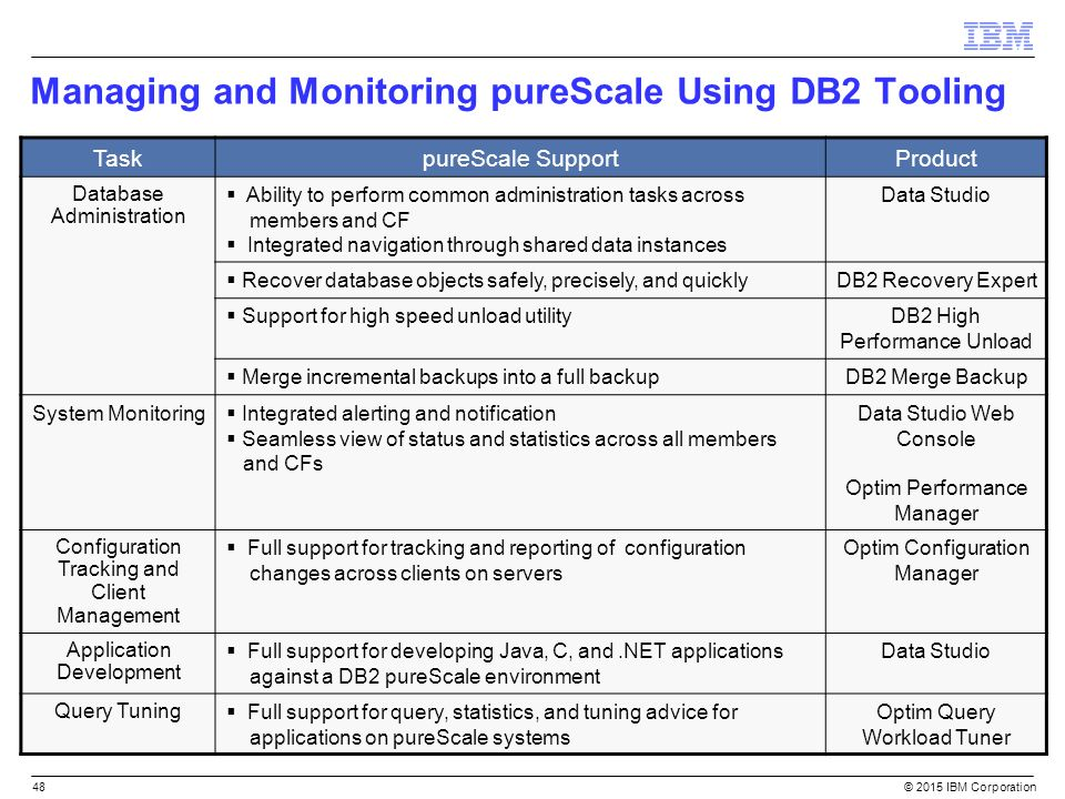 DB2 pureScale Overview and Technology Deep Dive - ppt download